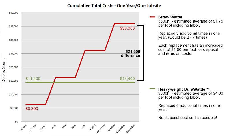 straw wattle cost comparison graph